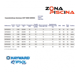 Bomba para piscina publica Hayward / Kripsol Iron HCP5000 IE3